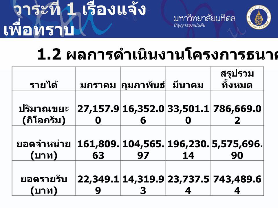 วาระที่ 1 เรื่องแจ้ง เพื่อทราบ 1.2 ผลการดำเนินงานโครงการธนาคารขยะรีไซเคิล รายได้มกราคมกุมภาพันธ์มีนาคม สรุปรวม ทั้งหมด ปริมาณขยะ ( กิโลกรัม ) 27,157.9