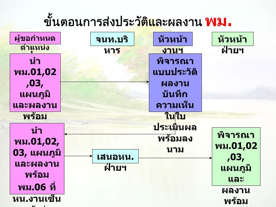 ขั้นตอนการส่งประวัติและผลงาน พม. ผู้ขอกำหนด ตำแหน่ง จนท. บริ หาร หัวหน้า งานฯ หัวหน้า ฝ่ายฯ นำ พม.01,02,03, แผนภูมิ และผลงาน พร้อม พม.06 เสนอ หัวหน้า