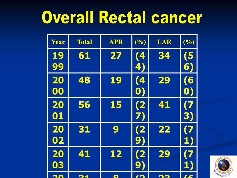 Anastomotic leakage rate 2.8 – 17.5% Ann Surg 2005, 241:9- 13 Siriraj Hospital = 8.2%
