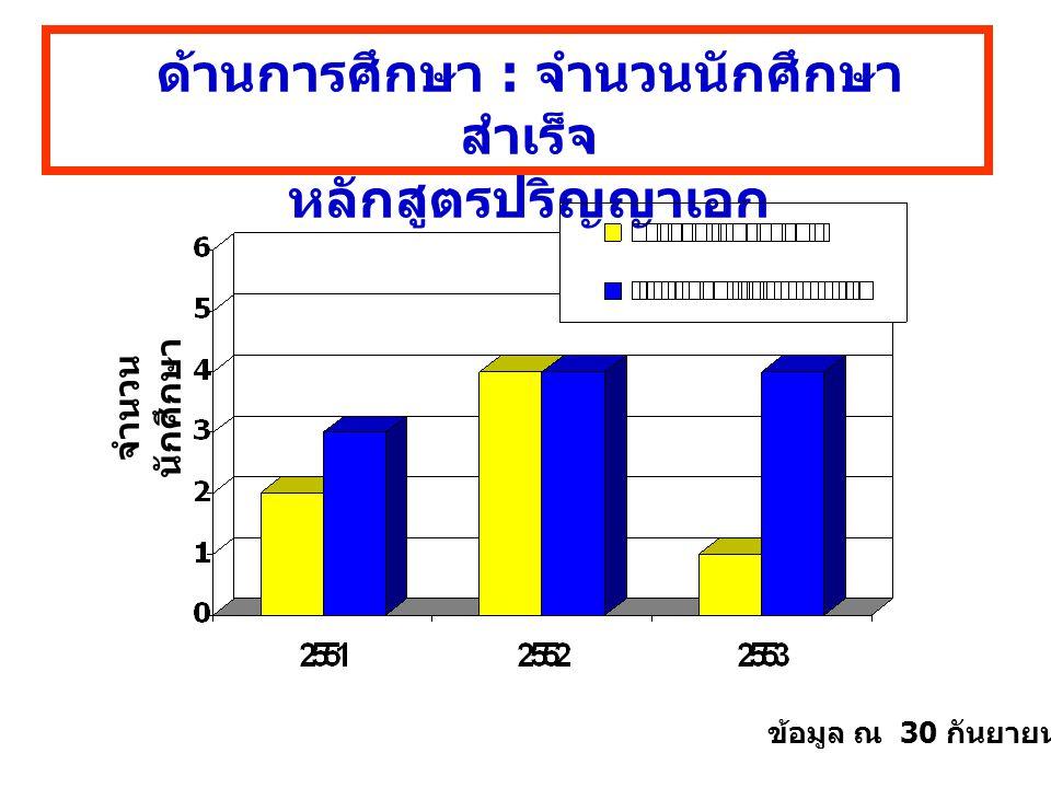 ด้านการศึกษา : จำนวนนักศึกษา สำเร็จ หลักสูตรปริญญาเอก จำนวน นักศึกษา ข้อมูล ณ 30 กันยายน 2553