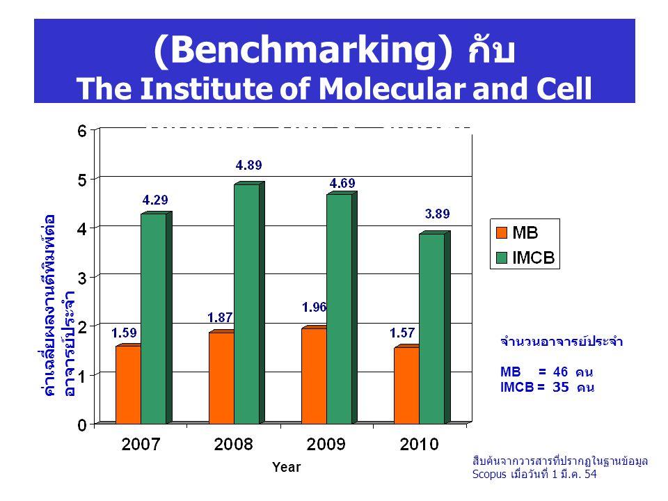 การเทียบเคียงสมรรถนะ (Benchmarking) กับ The Institute of Molecular and Cell Biology: IMCB, Singapore จำนวนอาจารย์ประจำ MB = 46 คน IMCB = 35 คน Year ค่าเฉลี่ยผลงานตีพิมพ์ต่อ อาจารย์ประจำ สืบค้นจากวารสารที่ปรากฏในฐานข้อมูล Scopus เมื่อวันที่ 1 มี.ค.