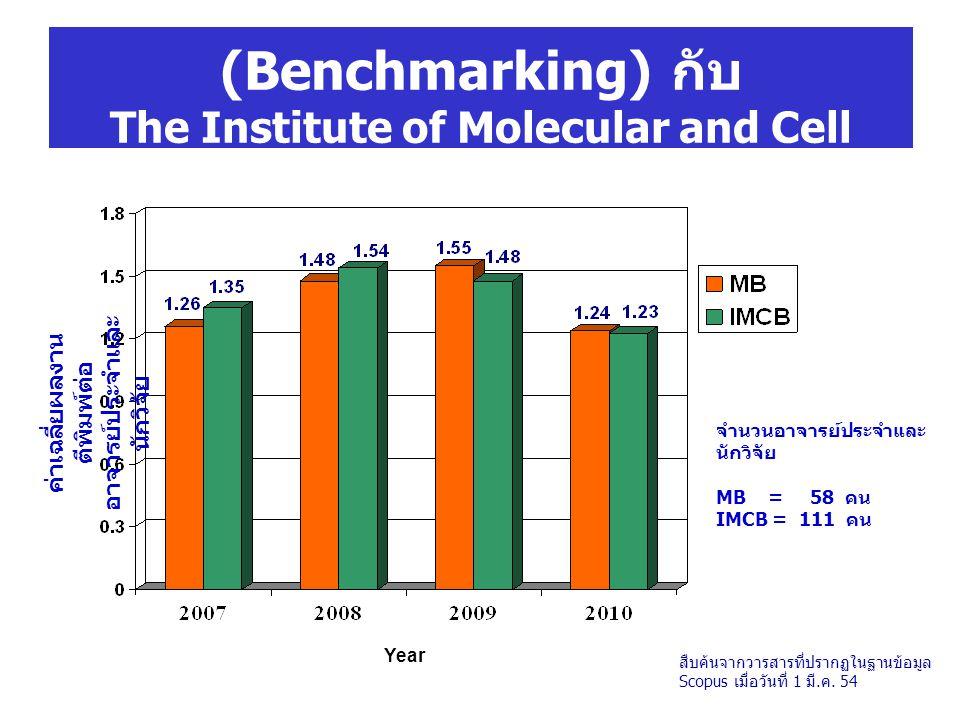 จำนวนอาจารย์ประจำและ นักวิจัย MB = 58 คน IMCB = 111 คน Year ค่าเฉลี่ยผลงาน ตีพิมพ์ต่อ อาจารย์ประจำและ นักวิจัย การเทียบเคียงสมรรถนะ (Benchmarking) กับ The Institute of Molecular and Cell Biology: IMCB, Singapore สืบค้นจากวารสารที่ปรากฏในฐานข้อมูล Scopus เมื่อวันที่ 1 มี.ค.