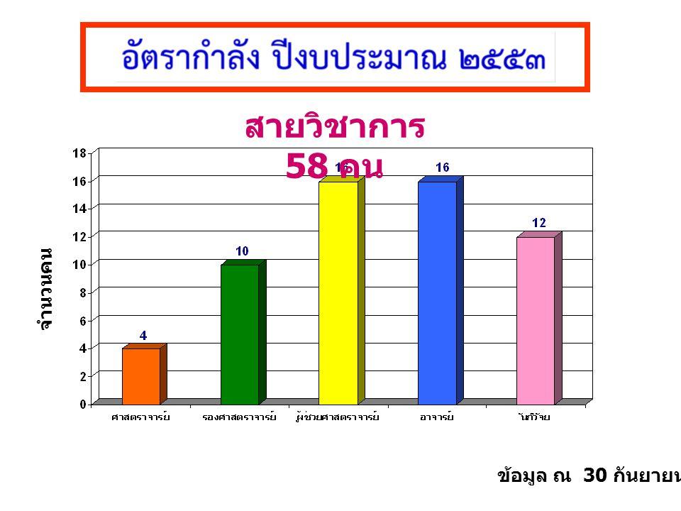 สายวิชาการ 58 คน ข้อมูล ณ 30 กันยายน 2553 จำนวนคน