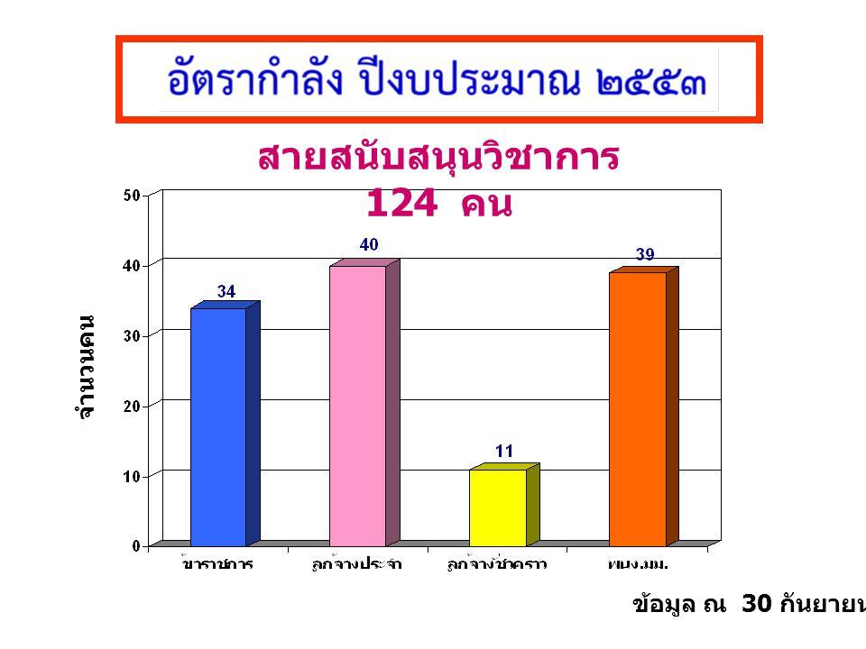 ข้อมูล ณ 30 กันยายน 2553 สายสนับสนุนวิชาการ 124 คน จำนวนคน