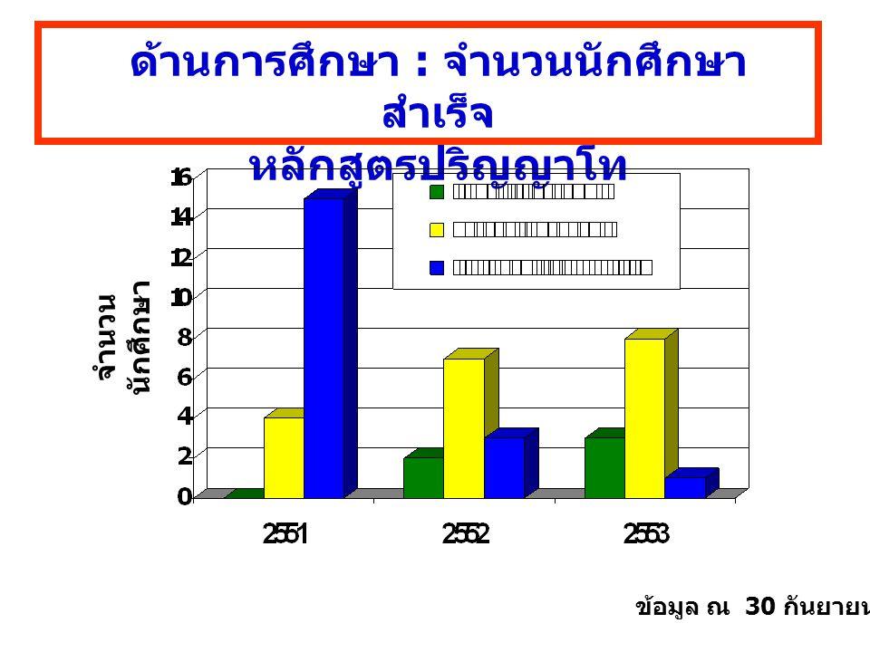 ด้านการศึกษา : จำนวนนักศึกษา สำเร็จ หลักสูตรปริญญาโท จำนวน นักศึกษา ข้อมูล ณ 30 กันยายน 2553