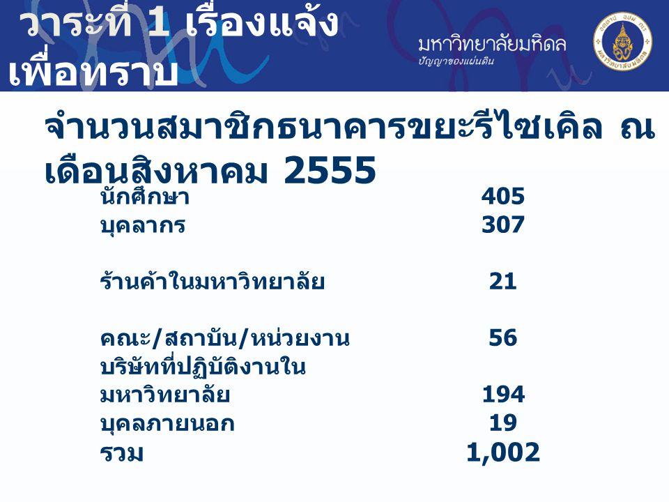 จำนวนสมาชิกธนาคารขยะรีไซเคิล ณ เดือนสิงหาคม 2555 นักศึกษา 405 บุคลากร 307 ร้านค้าในมหาวิทยาลัย 21 คณะ / สถาบัน / หน่วยงาน 56 บริษัทที่ปฏิบัติงานใน มหาวิทยาลัย 194 บุคลภายนอก 19 รวม 1,002