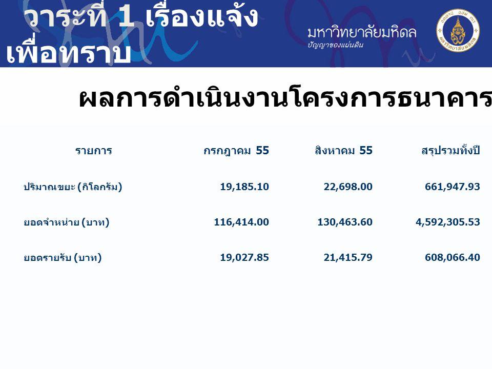 วาระที่ 1 เรื่องแจ้ง เพื่อทราบ ผลการดำเนินงานโครงการธนาคารขยะรีไซเคิล รายการกรกฎาคม 55 สิงหาคม 55 สรุปรวมทั้งปี ปริมาณขยะ ( กิโลกรัม ) 19,185.10 22,698.00 661,947.93 ยอดจำหน่าย ( บาท ) 116,414.00 130,463.60 4,592,305.53 ยอดรายรับ ( บาท ) 19,027.85 21,415.79 608,066.40