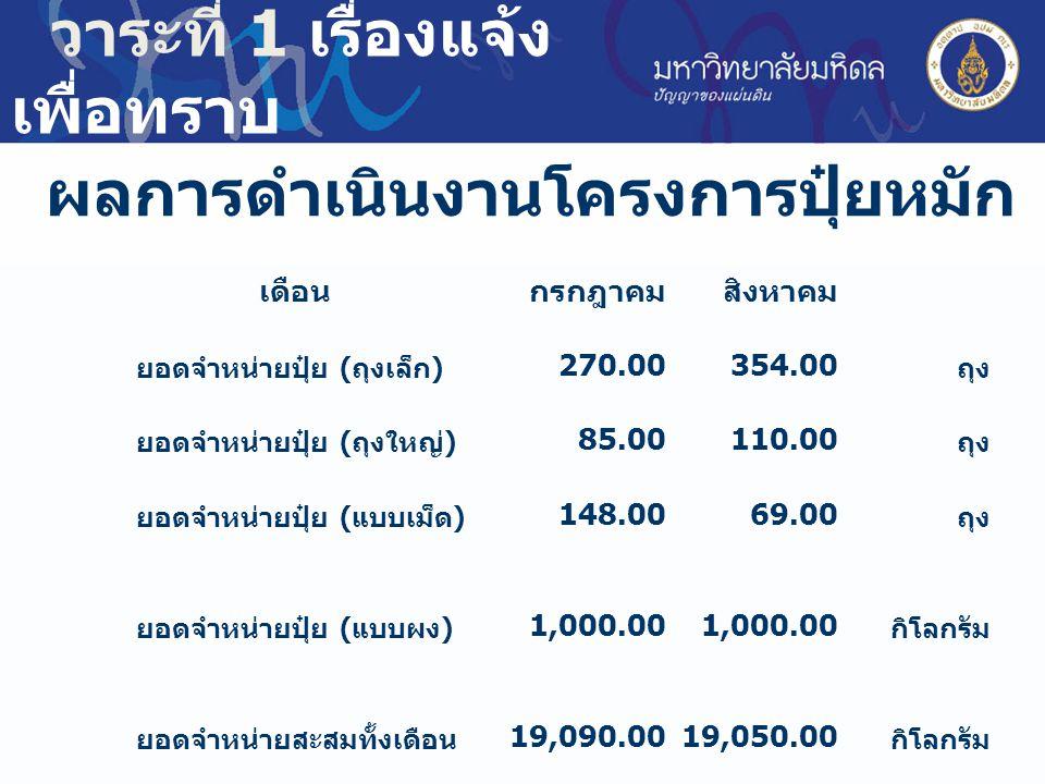 ผลการดำเนินงานโครงการปุ๋ยหมัก วาระที่ 1 เรื่องแจ้ง เพื่อทราบ เดือนกรกฎาคมสิงหาคม ยอดจำหน่ายปุ๋ย ( ถุงเล็ก ) 270.00 354.00 ถุง ยอดจำหน่ายปุ๋ย ( ถุงใหญ่ ) 85.00 110.00 ถุง ยอดจำหน่ายปุ๋ย ( แบบเม็ด ) 148.00 69.00 ถุง ยอดจำหน่ายปุ๋ย ( แบบผง ) 1,000.00 กิโลกรัม ยอดจำหน่ายสะสมทั้งเดือน 19,090.00 19,050.00 กิโลกรัม