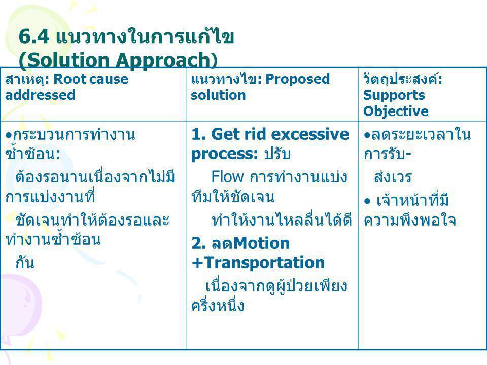 6.4 แนวทางในการแก้ไข (Solution Approach ) สาเหตุ : Root cause addressed แนวทางไข : Proposed solution วัตถุประสงค์ : Supports Objective  กระบวนการทำงา