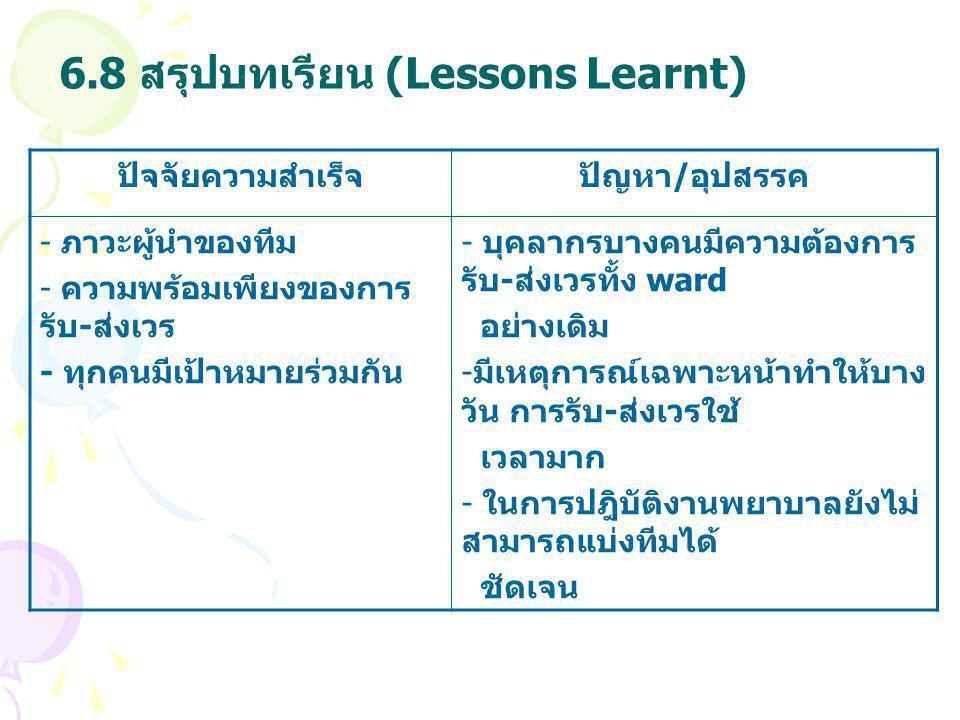 6.8 สรุปบทเรียน (Lessons Learnt) ปัจจัยความสำเร็จปัญหา / อุปสรรค - ภาวะผู้นำของทีม - ความพร้อมเพียงของการ รับ - ส่งเวร - ทุกคนมีเป้าหมายร่วมกัน - บุคล