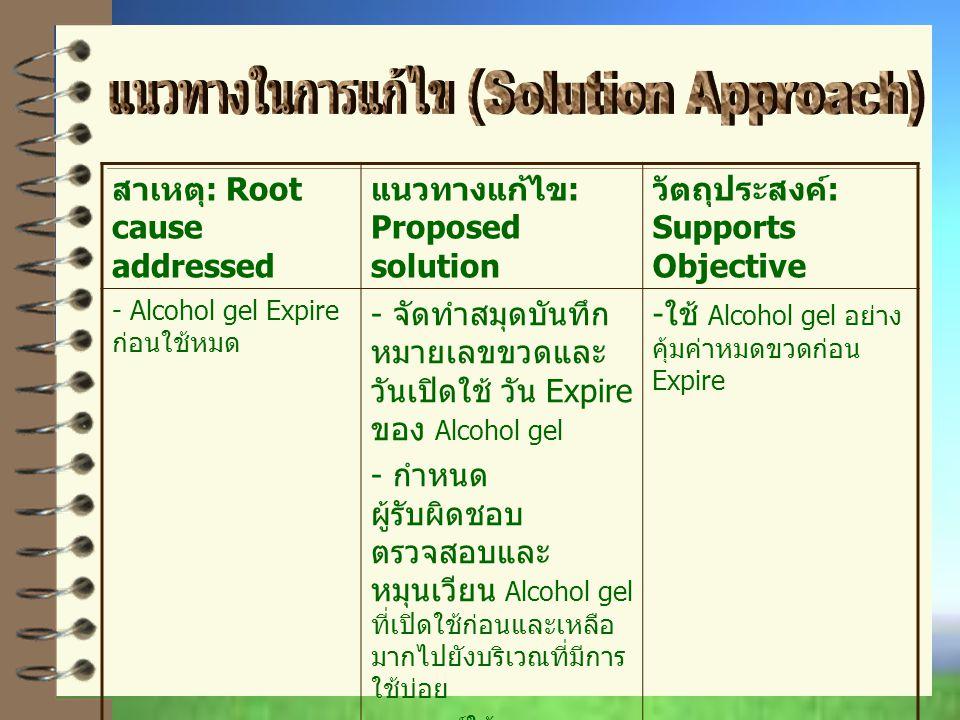 สาเหตุ : Root cause addressed แนวทางแก้ไข : Proposed solution วัตถุประสงค์ : Supports Objective - Alcohol gel Expire ก่อนใช้หมด - จัดทำสมุดบันทึก หมายเลขขวดและ วันเปิดใช้ วัน Expire ของ Alcohol gel - กำหนด ผู้รับผิดชอบ ตรวจสอบและ หมุนเวียน Alcohol gel ที่เปิดใช้ก่อนและเหลือ มากไปยังบริเวณที่มีการ ใช้บ่อย - รณรงค์ให้บุคลากร ผู้ป่วยและญาติ ใช้ Alcohol gel ทุกครั้งที่ให้ การพยาบาลหรือเข้า เยี่ยมผู้ป่วย - ใช้ Alcohol gel อย่าง คุ้มค่าหมดขวดก่อน Expire
