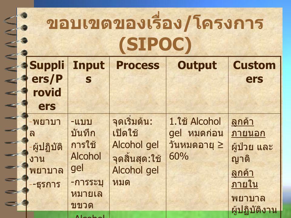 ขอบเขตของเรื่อง / โครงการ (SIPOC) Suppli ers/P rovid ers Input s ProcessOutputCustom ers - พยาบา ล - ผู้ปฏิบัติ งาน พยาบาล - - ธุรการ - แบบ บันทึก การใช้ Alcohol gel - การระบุ หมายเล ขขวด -Alcohol gel จุดเริ่มต้น : เปิดใช้ Alcohol gel จุดสิ้นสุด : ใช้ Alcohol gel หมด 1.