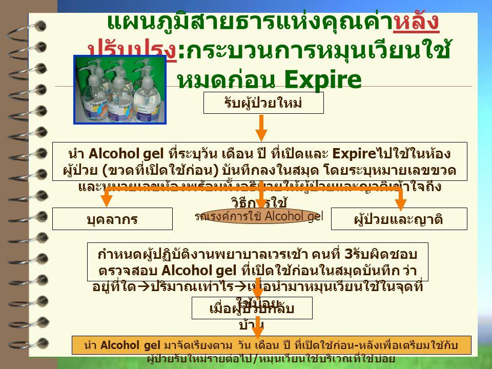 แผนภูมิสายธารแห่งคุณค่าหลัง ปรับปรุง : กระบวนการหมุนเวียนใช้ หมดก่อน Expire รับผู้ป่วยใหม่ นำ Alcohol gel ที่ระบุวัน เดือน ปี ที่เปิดและ Expire ไปใช้ในห้อง ผู้ป่วย ( ขวดที่เปิดใช้ก่อน ) บันทึกลงในสมุด โดยระบุหมายเลขขวด และหมายเลขห้องพร้อมทั้งอธิบายให้ผู้ป่วยและญาติเข้าใจถึง วิธีการใช้ กำหนดผู้ปฏิบัติงานพยาบาลเวรเช้า คนที่ 3 รับผิดชอบ ตรวจสอบ Alcohol gel ที่เปิดใช้ก่อนในสมุดบันทึก ว่า อยู่ที่ใด  ปริมาณเท่าไร  เพื่อนำมาหมุนเวียนใช้ในจุดที่ ใช้บ่อย นำ Alcohol gel มาจัดเรียงตาม วัน เดือน ปี ที่เปิดใช้ก่อน - หลังเพื่อเตรียมใช้กับ ผู้ป่วยรับใหม่รายต่อไป / หมุนเวียนใช้บริเวณที่ใช้บ่อย ผู้ป่วยและญาติบุคลากร เมื่อผู้ป่วยกลับ บ้าน รณรงค์การใช้ Alcohol gel
