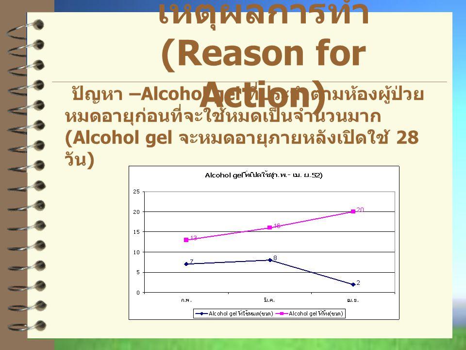 เหตุผลการทำ (Reason for Action) ปัญหา –Alcohol gel ที่ประจำตามห้องผู้ป่วย หมดอายุก่อนที่จะใช้หมดเป็นจำนวนมาก (Alcohol gel จะหมดอายุภายหลังเปิดใช้ 28 วัน )