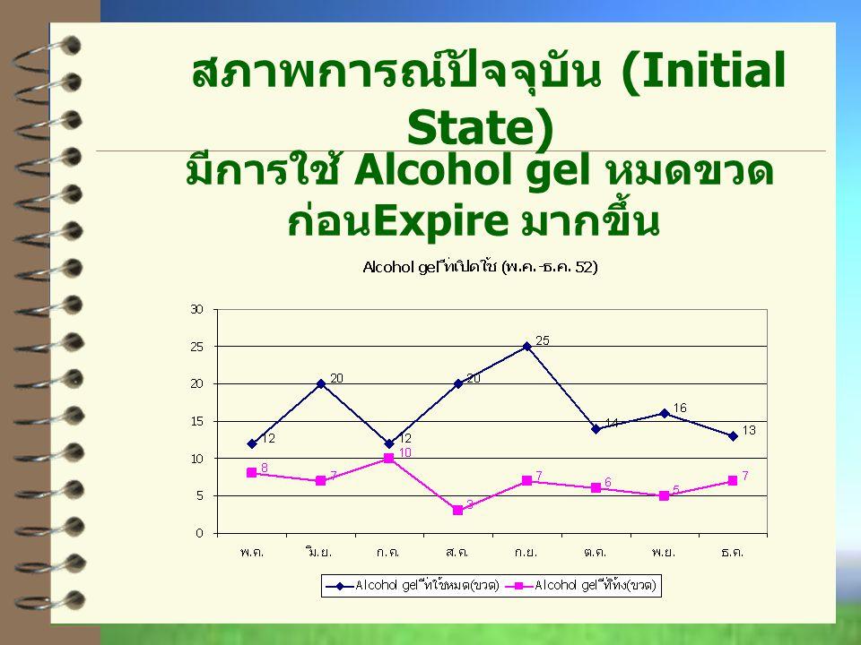 สภาพการณ์ปัจจุบัน (Initial State) มีการใช้ Alcohol gel หมดขวด ก่อน Expire มากขึ้น