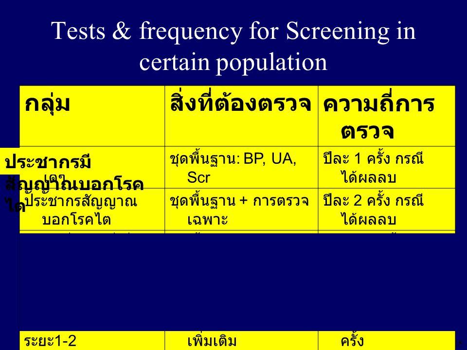 """24 การตรวจคัดกรองไต """" ชุดพื้นฐาน """" Blood pressure Urinalysis for protein Serum creatinine Microalbuminuria ASN 2003"""