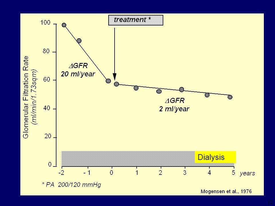 31 Proteinuria/Microalbinuria Microalbuminuria 30-300 < 30 < 15 mg/d Proteinuria > 3 2.5 1.0 0.5 g/d Needs ACE-I, ARB (with or w/o Ht) non-DHP CCB (fo