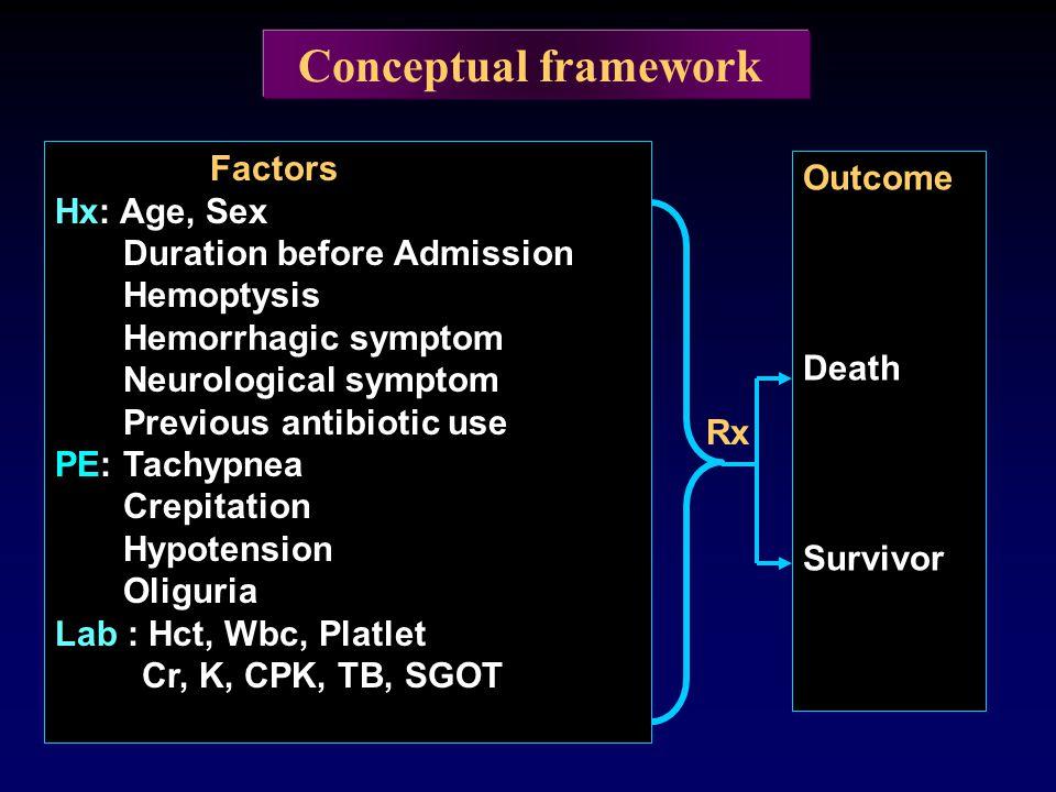 Conceptual framework Factors Hx: Age, Sex Duration before Admission Hemoptysis Hemorrhagic symptom Neurological symptom Previous antibiotic use PE: Ta