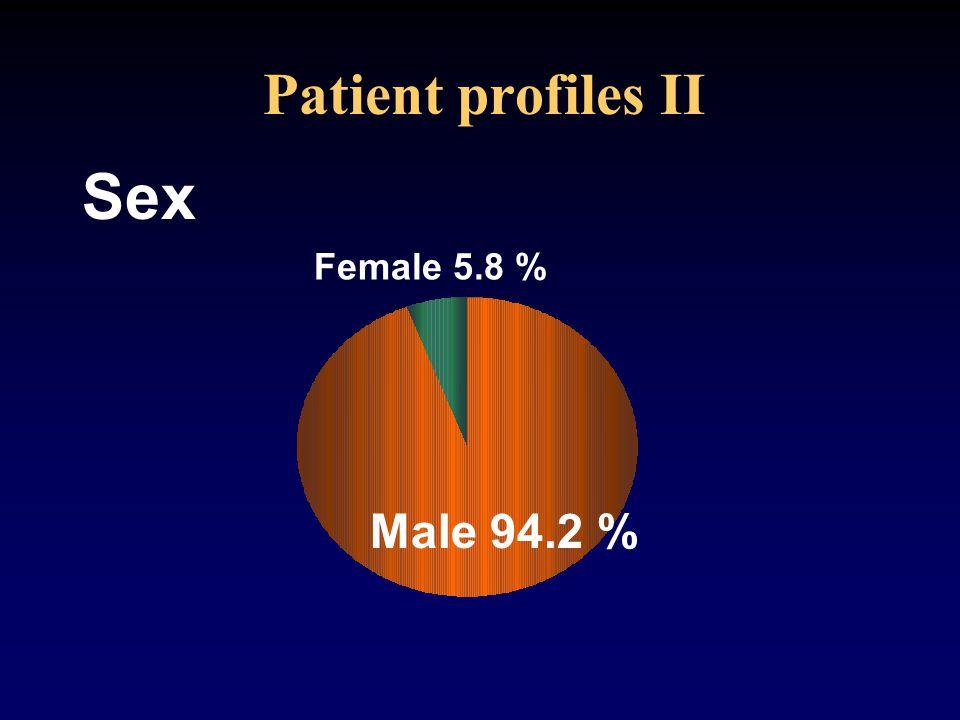 Patient profiles II Male 94.2 % Female 5.8 % Sex