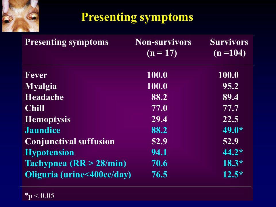 Presenting symptoms Presenting symptoms Non-survivors Survivors (n = 17) (n =104) Fever 100.0100.0 Myalgia 100.0 95.2 Headache 88.2 89.4 Chill 77.0 77