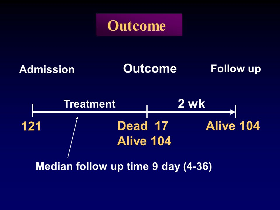 Outcome Admission Outcome Follow up Treatment 2 wk 121 Dead 17 Alive 104 Median follow up time 9 day (4-36)