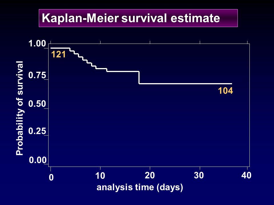 Kaplan-Meier survival estimate 0 10 403020 0.00 1.00 0.75 0.50 0.25 analysis time (days) 121 104 Probability of survival