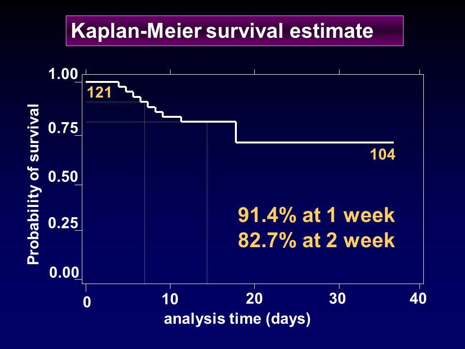 Kaplan-Meier survival estimate 0 10 403020 0.00 1.00 0.75 0.50 0.25 analysis time (days) 121 104 91.4% at 1 week 82.7% at 2 week Probability of surviv
