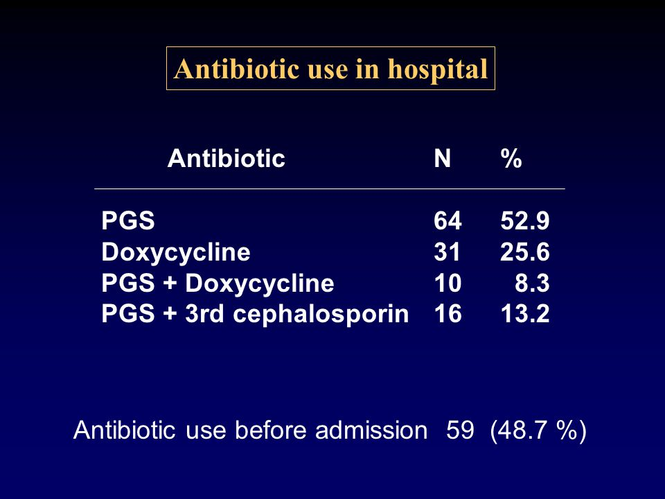 Antibiotic use before admission 59 (48.7 %) Antibiotic use in hospital AntibioticN% PGS6452.9 Doxycycline3125.6 PGS + Doxycycline10 8.3 PGS + 3rd ceph