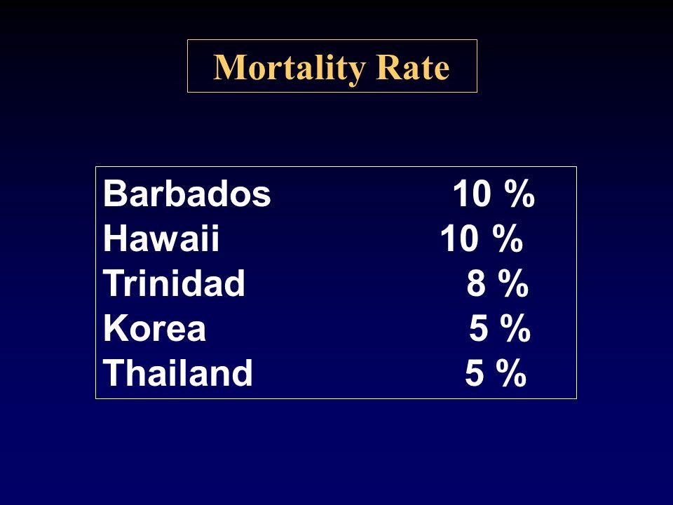 Mortality Rate Barbados 10 % Hawaii 10 % Trinidad 8 % Korea 5 % Thailand 5 %