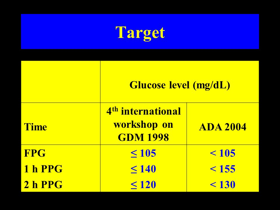 Whole Blood Glucose Goals in Diabetic Pregnancy Fasting60-90 mg/dl Premeal60-100 mg/dl 1 hour postmeal< 120 mg/dl 02.00-06.00 AM > 60 mg/dl Note: Add 15% to convert numbers to plasma glucose