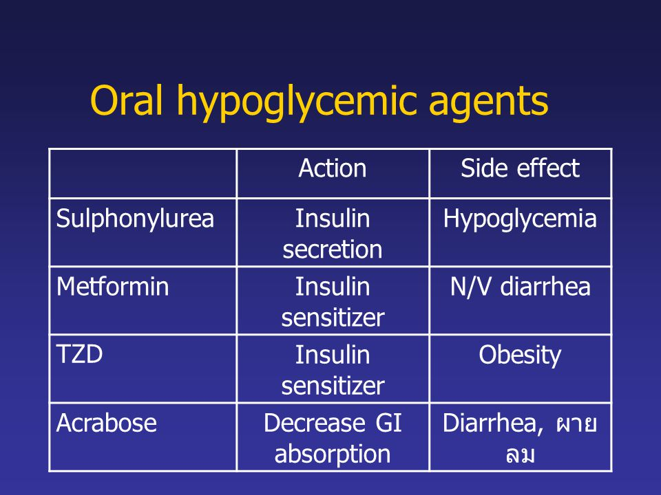 Oral hypoglycemic agents ActionSide effect SulphonylureaInsulin secretion Hypoglycemia MetforminInsulin sensitizer N/V diarrhea TZDInsulin sensitizer Obesity AcraboseDecrease GI absorption Diarrhea, ผาย ลม