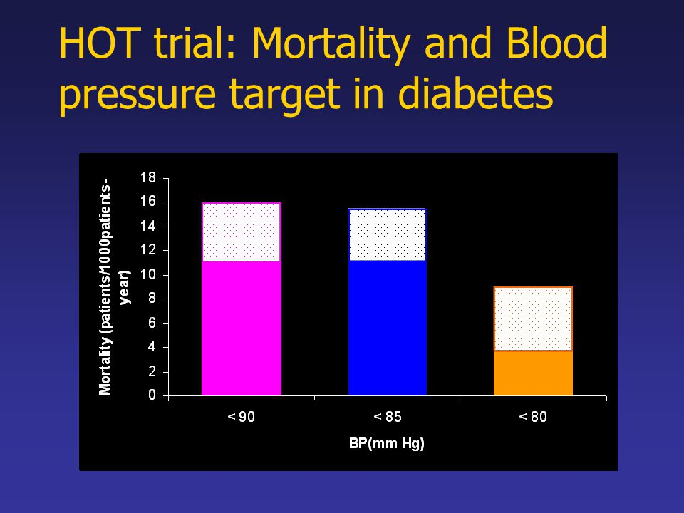HOT trial: Mortality and Blood pressure target in diabetes