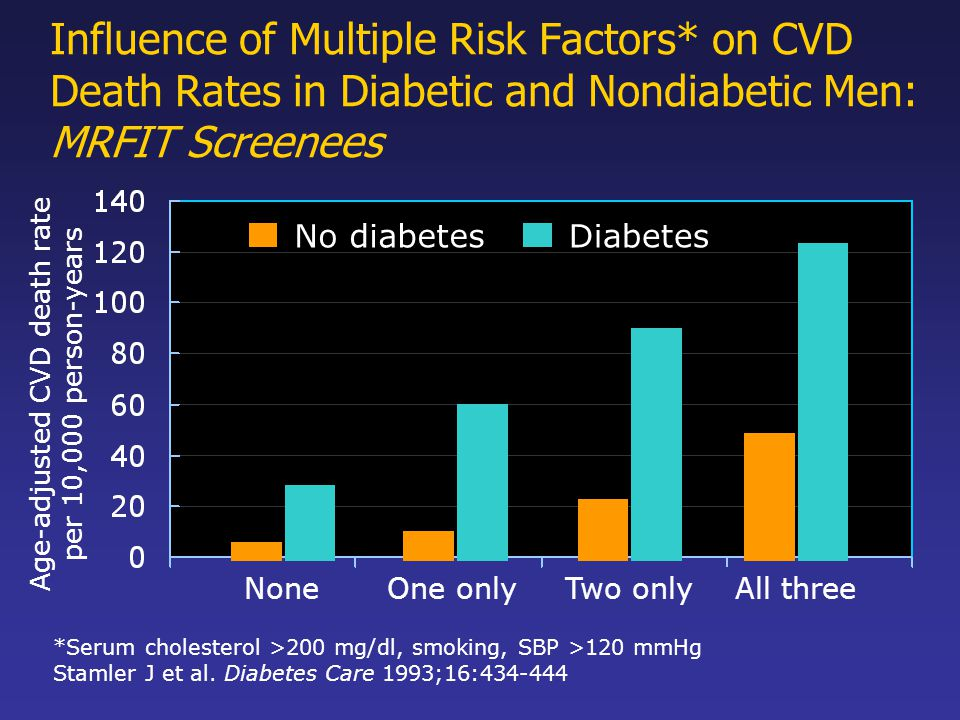 Influence of Multiple Risk Factors* on CVD Death Rates in Diabetic and Nondiabetic Men: MRFIT Screenees NoneOne only Age-adjusted CVD death rate per 1