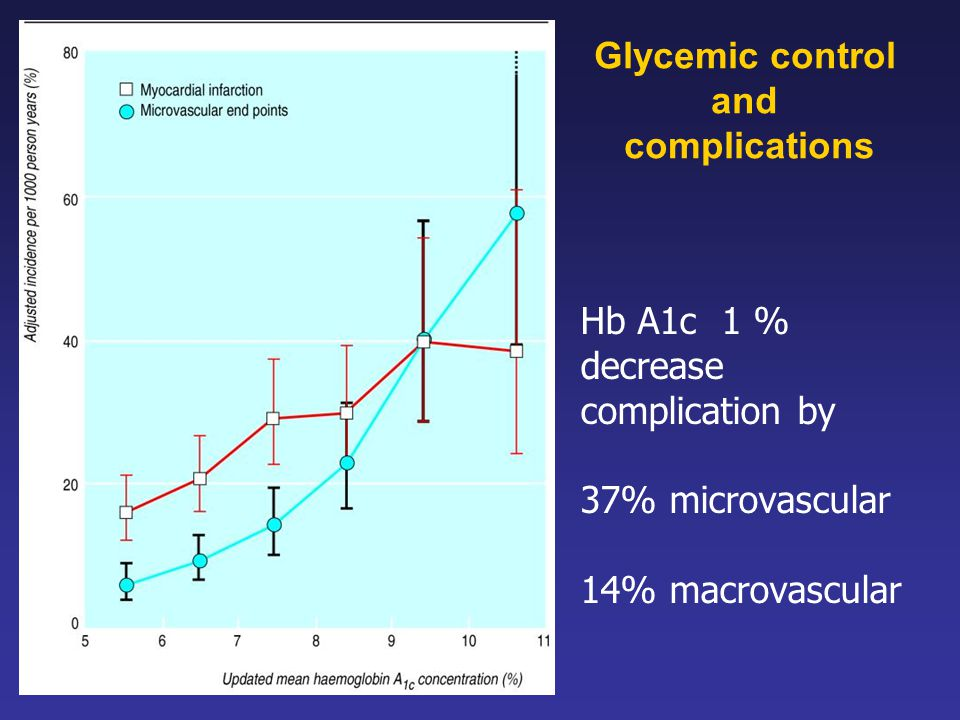 Hb A1c 1 % decrease complication by 37% microvascular 14% macrovascular Glycemic control and complications