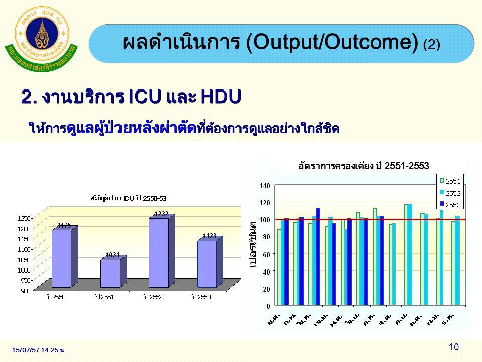 15/07/57 14:28 น. 10 2. งานบริการ ICU และ HDU ให้การ ดูแลผู้ป่วยหลังผ่าตัด ที่ต้องการดูแลอย่างใกล้ชิด ผลดำเนินการ (Output/Outcome) (2) อัตราการครองเตี