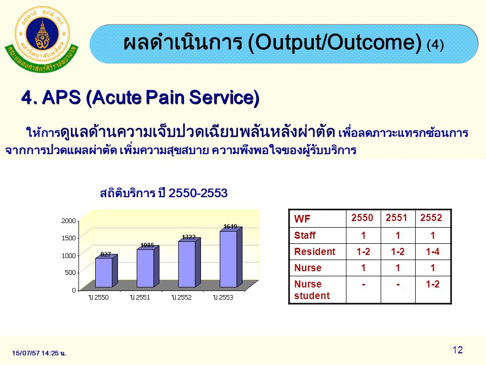 15/07/57 14:28 น. 12 4. APS (Acute Pain Service) ให้การ ดูแลด้านความเจ็บปวดเฉียบพลันหลังผ่าตัด เพื่อลดภาวะแทรกซ้อนการ จากการปวดแผลผ่าตัด เพิ่มความสุขส