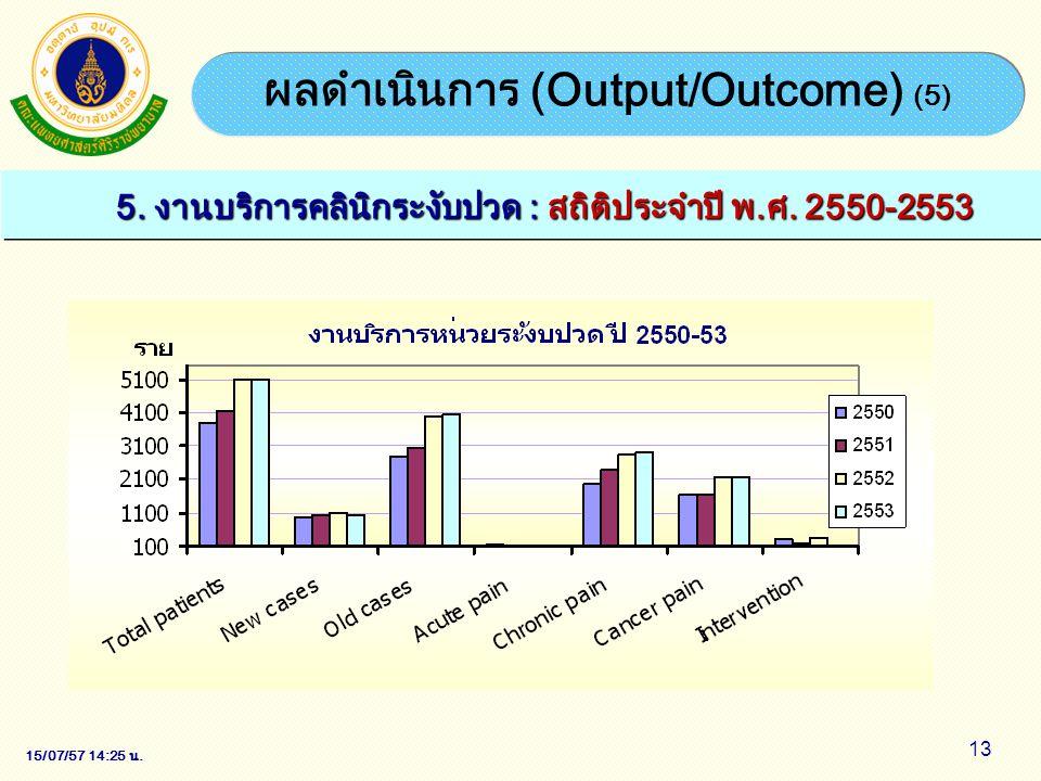 15/07/57 14:28 น. 13 ผลดำเนินการ (Output/Outcome) (5) 5. งานบริการคลินิกระงับปวด : สถิติประจำปี พ.ศ. 2550-2553