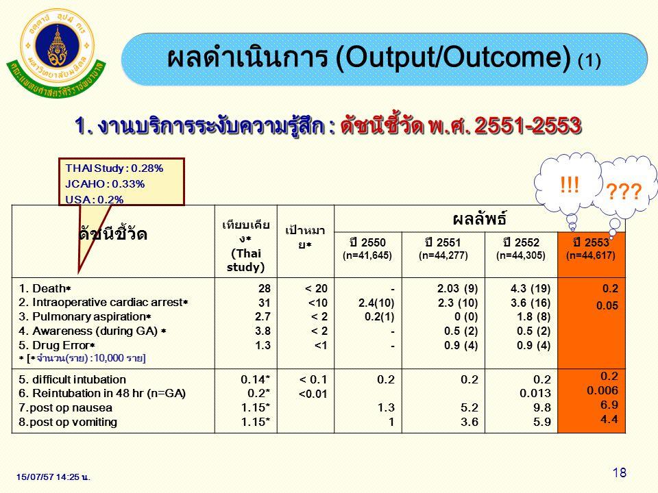 15/07/57 14:28 น. 18 ผลดำเนินการ (Output/Outcome) (1) 1. งานบริการระงับความรู้สึก: ดัชนีชี้วัด พ.ศ. 2551-2553 1. งานบริการระงับความรู้สึก : ดัชนีชี้วั