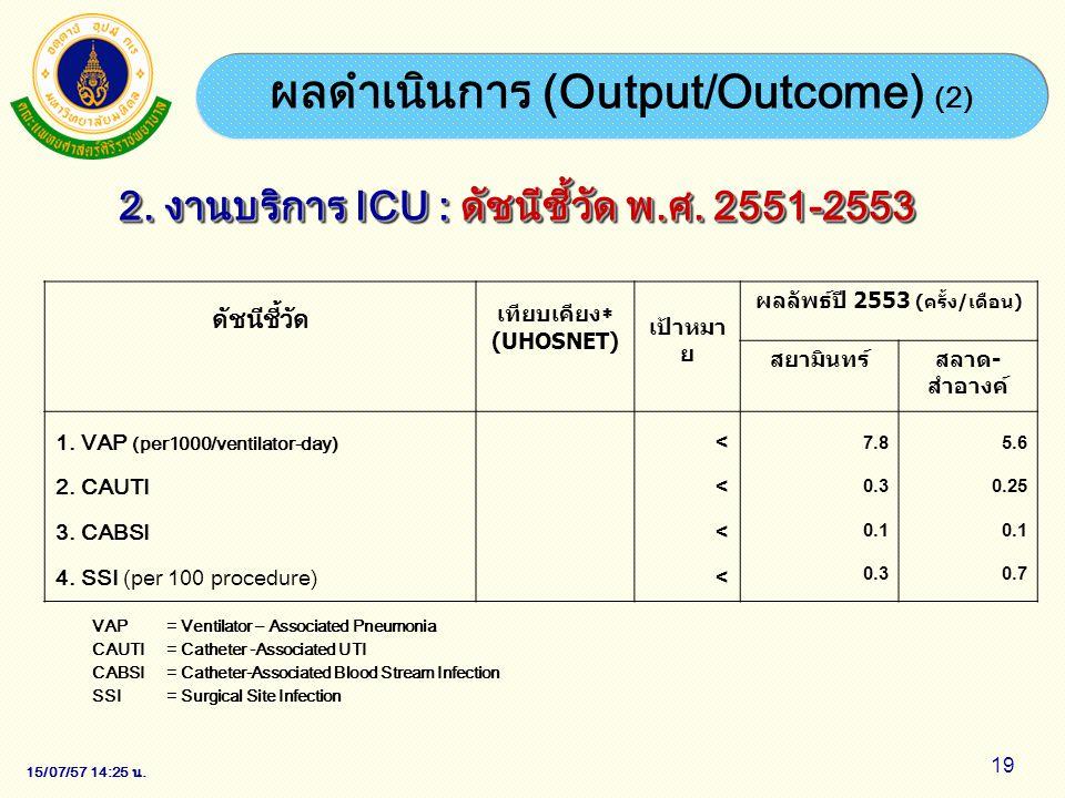 15/07/57 14:28 น. 19 ผลดำเนินการ (Output/Outcome) (2) 2. งานบริการ ICU : ดัชนีชี้วัด พ.ศ. 2551-2553 ดัชนีชี้วัด เทียบเคียง  (UHOSNET) เป้าหมา ย ผลลัพ
