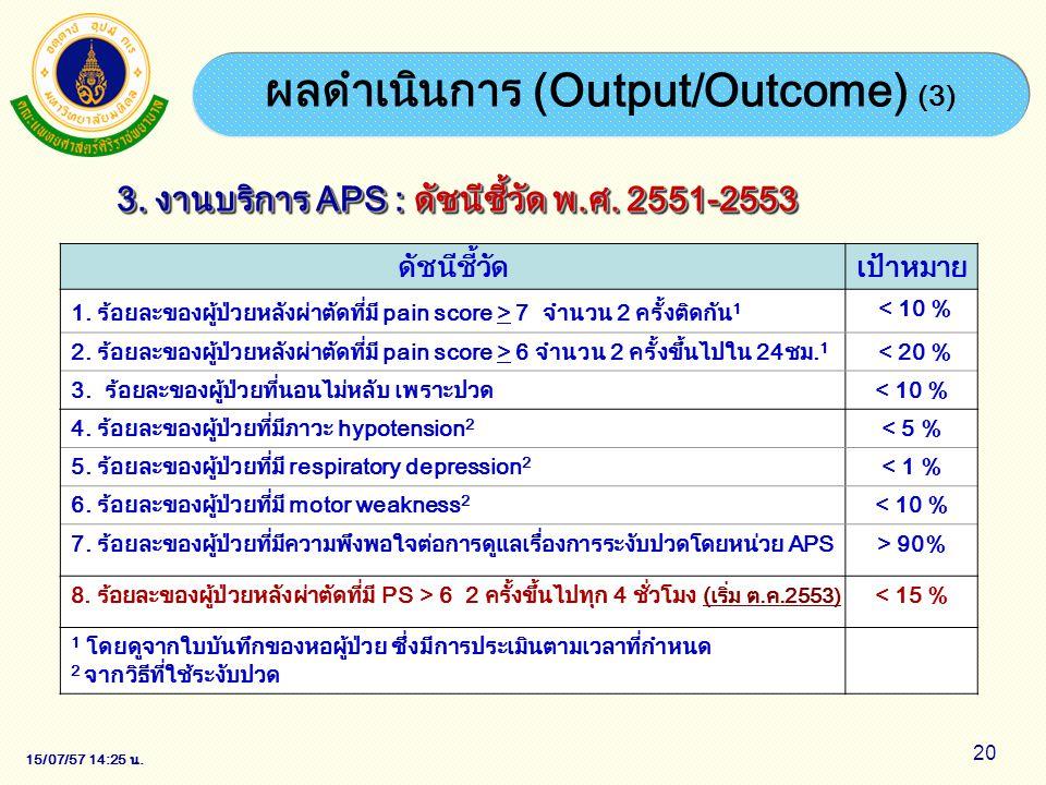 15/07/57 14:28 น. 20 ผลดำเนินการ (Output/Outcome) (3) ดัชนีชี้วัดเป้าหมาย 1. ร้อยละของผู้ป่วยหลังผ่าตัดที่มี pain score > 7 จำนวน 2 ครั้งติดกัน 1 < 10