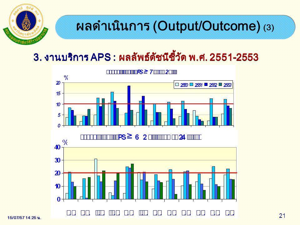 15/07/57 14:28 น. 21 ผลดำเนินการ (Output/Outcome) (3) 3. งานบริการ APS : ผลลัพธ์ดัชนีชี้วัด พ.ศ. 2551-2553