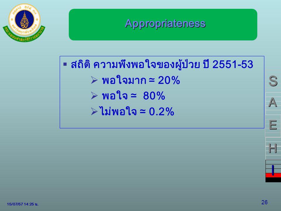 15/07/57 14:28 น. 26 Appropriateness Appropriateness  สถิติ ความพึงพอใจของผู้ป่วย ปี 2551-53  พอใจมาก ≃ 20%  พอใจ ≃ 80%  ไม่พอใจ ≃ 0.2% S S A A E
