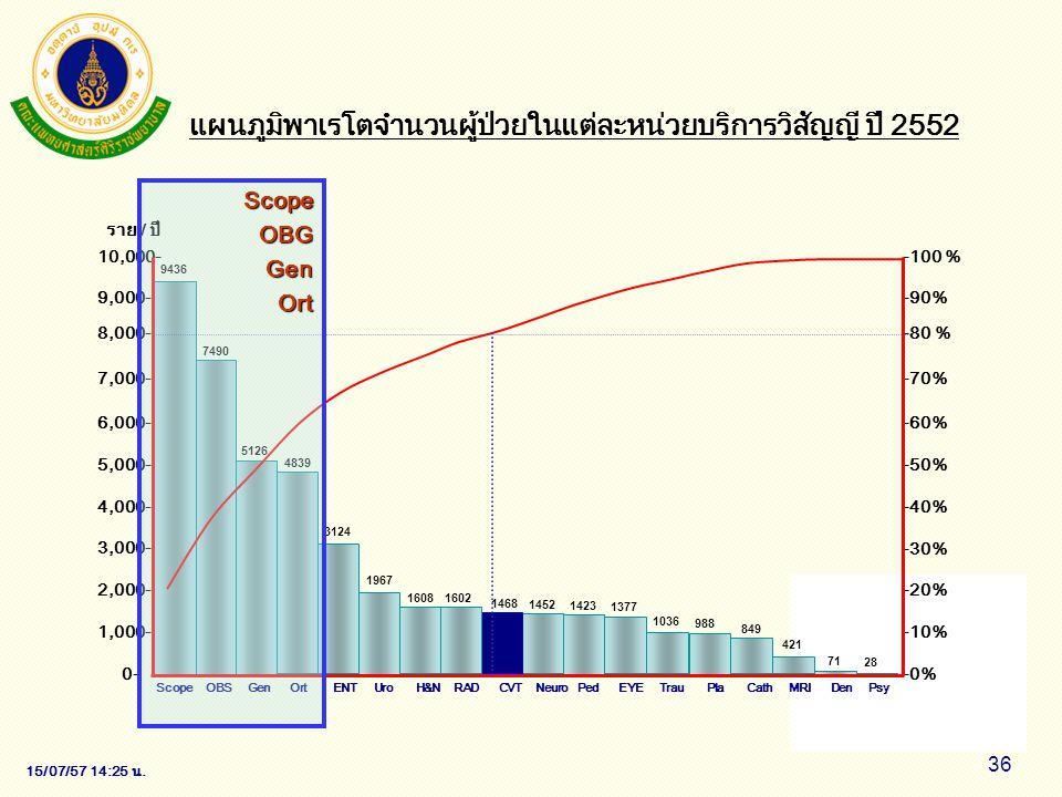 15/07/57 14:28 น. 36 แผนภูมิพาเรโตจำนวนผู้ป่วยในแต่ละหน่วยบริการวิสัญญี ปี 2552 ราย / ปี -100 % -80 % -50% -70% -90% -60% -40% -30% -20% -10% -0% 10,0