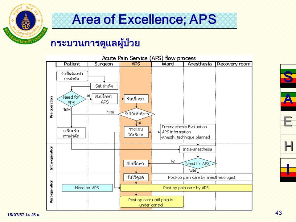 15/07/57 14:28 น. 43 กระบวนการดูแลผู้ป่วย S S E E H H I I A A Area of Excellence; APS