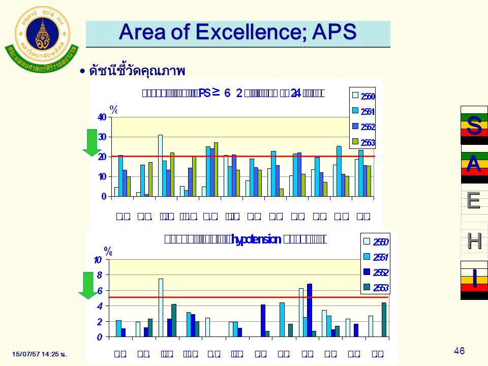 15/07/57 14:28 น. 46 ดัชนีชี้วัดคุณภาพ S S E E H H I I A A Area of Excellence; APS