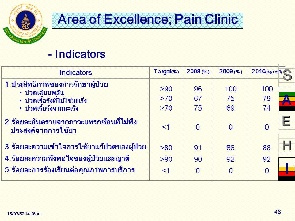 15/07/57 14:28 น. 48 - Indicators Indicators Target (%) 2008 (%) 2009 (%) 2010 (%) (1/2ปี) 1.ประสิทธิภาพของการรักษาผู้ป่วย ปวดเฉียบพลัน ปวดเรื้อรังที่