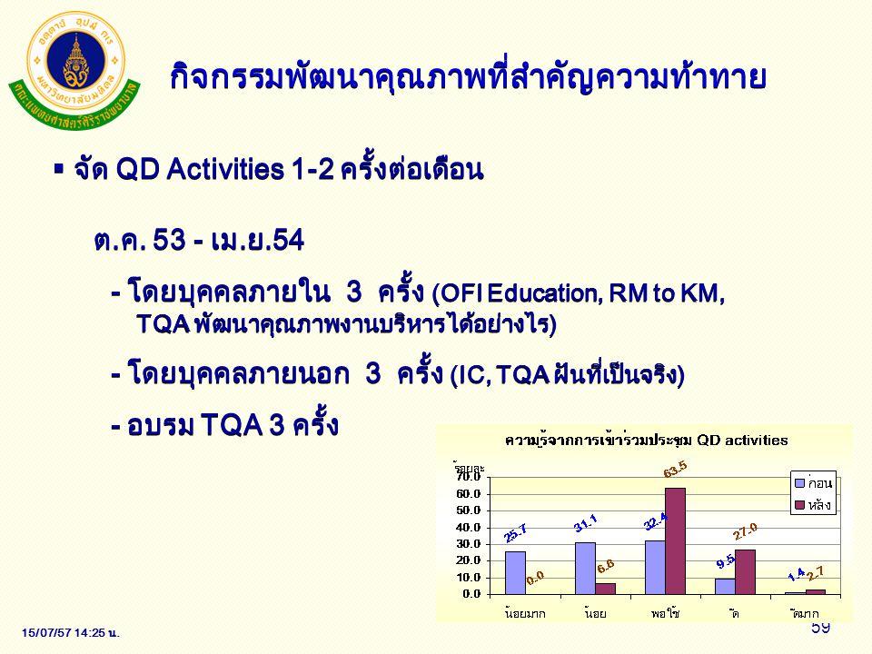 15/07/57 14:28 น. 59  จัด QD Activities 1-2 ครั้งต่อเดือน ต.ค. 53 - เม.ย.54 - โดยบุคคลภายใน 3 ครั้ง (OFI Education, RM to KM, TQA พัฒนาคุณภาพงานบริหา