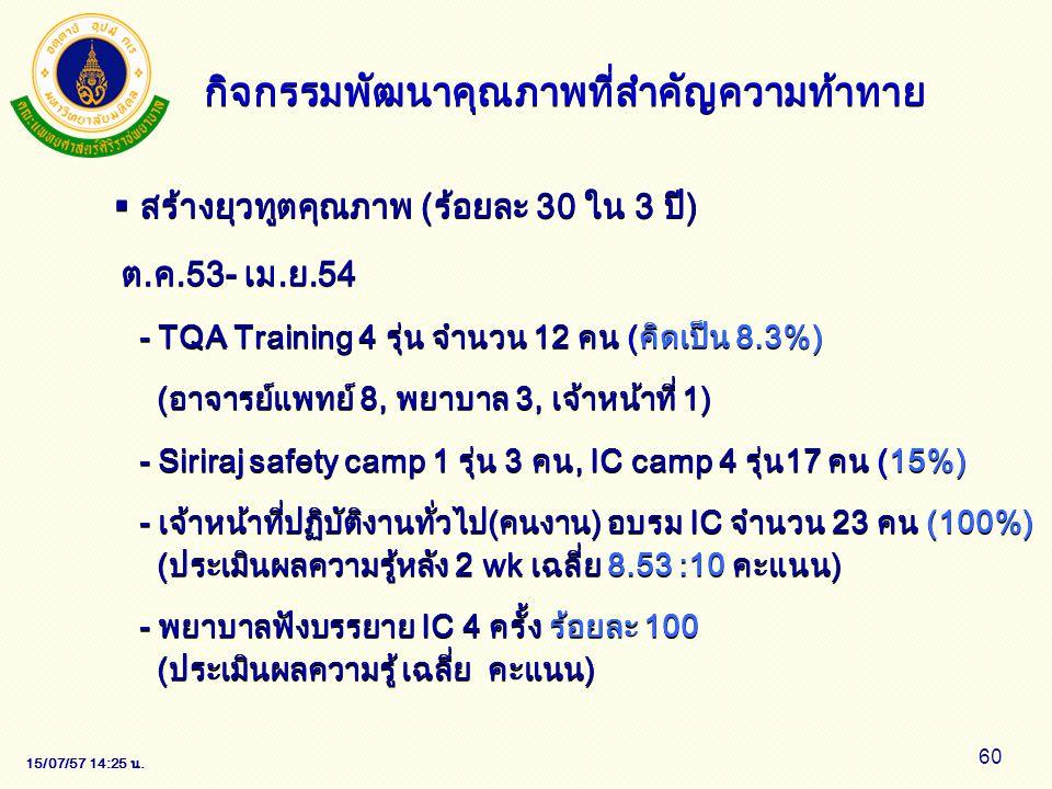 15/07/57 14:28 น. 60 ต.ค.53- เม.ย.54 - TQA Training 4 รุ่น จำนวน 12 คน (คิดเป็น 8.3%) (อาจารย์แพทย์ 8, พยาบาล 3, เจ้าหน้าที่ 1) - Siriraj safety camp