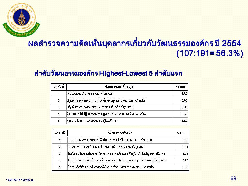 15/07/57 14:28 น. 68 ลำดับวัฒนธรรมองค์กร Highest-Lowest 5 ลำดับแรก ผลสำรวจความคิดเห็นบุคลากรเกี่ยวกับวัฒนธรรมองค์กร ปี 2554 (107:191= 56.3%)