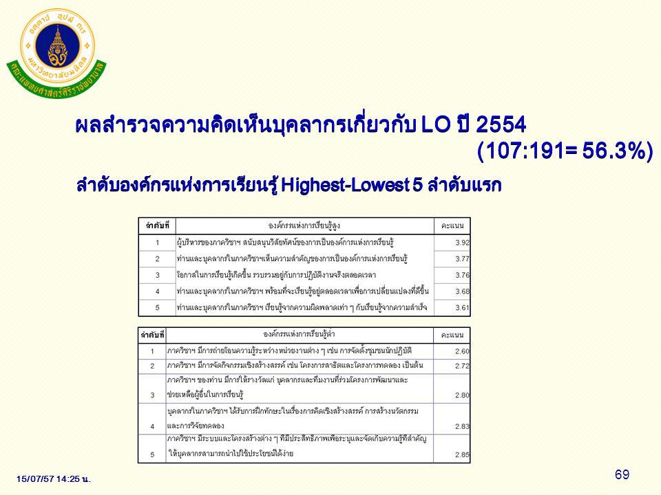 15/07/57 14:28 น. 69 ผลสำรวจความคิดเห็นบุคลากรเกี่ยวกับ LO ปี 2554 (107:191= 56.3%) ลำดับองค์กรแห่งการเรียนรู้ Highest-Lowest 5 ลำดับแรก